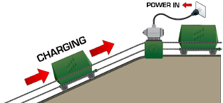 Figure 1:  Electricity is used to turn a high-efficiency motor lifting a heavy mass car for charging.