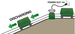Figure 3:  Electricity is regenerated as the mass car is lowered turning the reversible motor backwards and acting as a generator.